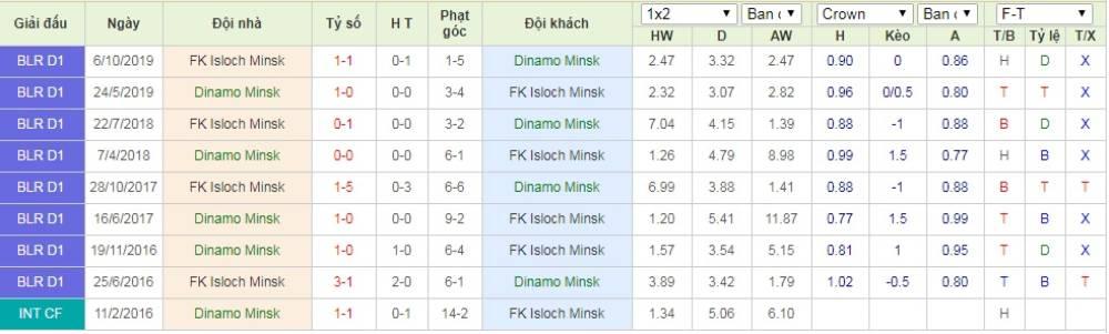 Soi kèo Dinamo Minsk vs Isloch Minsk – VĐQG Belarus - 17/05/2020 - Euro888
