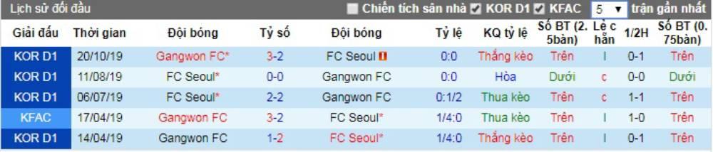 Soi kèo Gangwon FC vs FC Seoul – VĐQG Hàn Quốc - 10/05/2020 - Euro888