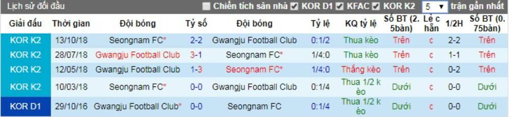 Soi kèo Gwangju FC vs Seongnam FC – VĐQG Hàn Quốc - 09/05/2020 - Euro888