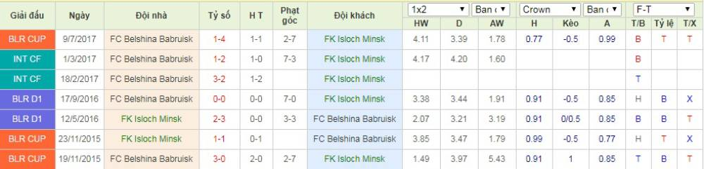 Soi kèo Isloch Minsk vs Belshina Babruisk – VĐQG Belarus - 10/05/2020 - Euro888