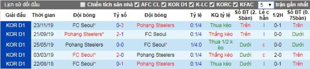 Soi kèo Pohang Steelers vs FC Seoul – VĐQG Hàn Quốc - 22/05/2020 - Euro888