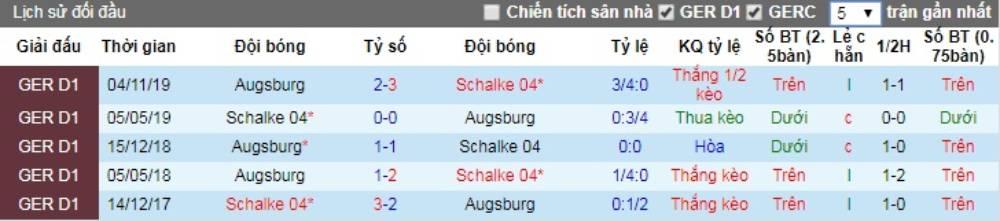 Soi kèo Schalke 04 vs Augsburg – VĐQG Đức - 24/05/2020 - Euro888