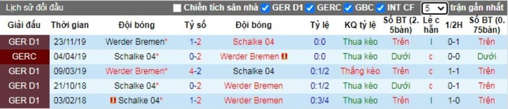 Soi kèo Schalke 04 vs Werder Bremen – VĐQG Đức - 30/05/2020 - Euro888
