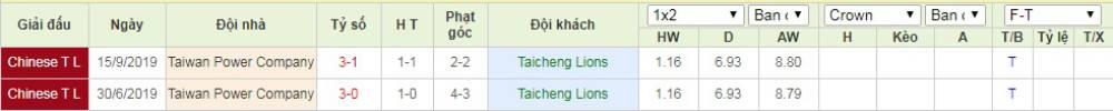 Soi kèo Taicheng Lions vs Taiwan Power – VĐQG Đài Loan - 03/05/2020 - Euro888