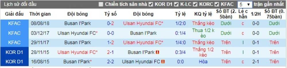 Soi kèo Ulsan Hyundai vs Busan I'Park – VĐQG Hàn Quốc - 24/05/2020 - Euro888