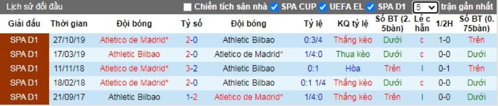 Soi kèo Athletic Bilbao vs Atletico Madrid – VĐQG Tây Ban Nha - 14/06/2020 - Euro888