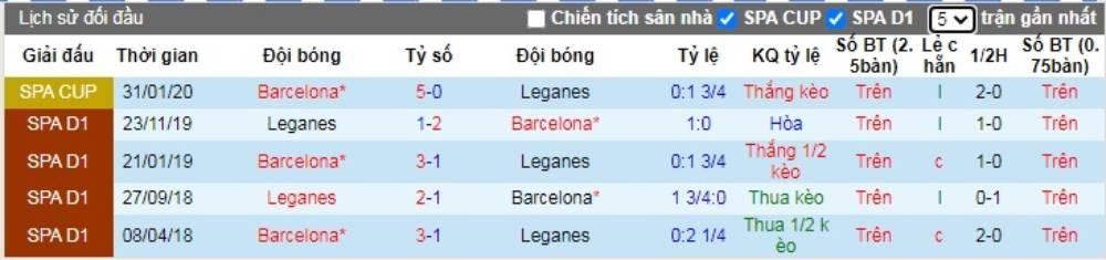 Soi kèo Barcelona vs Leganes – VĐQG Tây Ban Nha - 17/06/2020 - Euro888