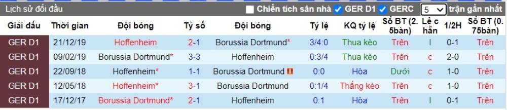 Soi kèo Borussia Dortmund vs Hoffenheim– VĐQG Đức- 27/06/2020 - Euro888