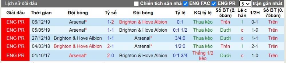 Soi kèo Brighton vs Arsenal – Ngoại hạng Anh – 20/06/2020 - Euro888