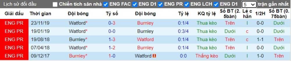 Soi kèo Burnley vs Watford – Ngoại hạng Anh - 26/06/2020 - Euro888