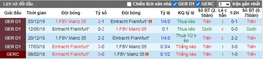 Soi kèo Eintracht Frankfurt vs Mainz 05 – VĐQG Đức - 06/06/2020 - Euro888