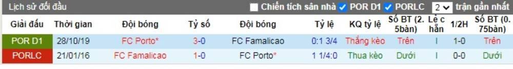 Soi kèo FC Famalicao vs FC Porto – VĐQG Bồ Đào Nha - 04/06/2020 - Euro888
