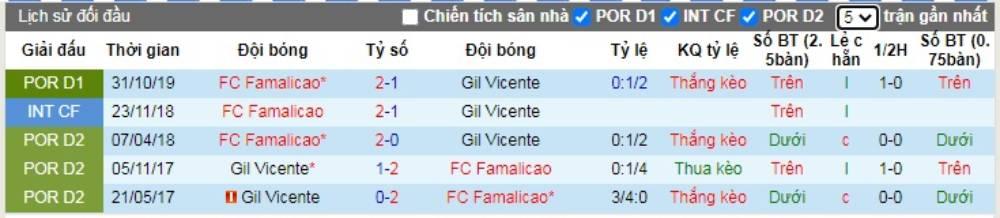 Soi kèo Gil Vicente vs FC Famalicao – VĐQG Bồ Đào Nha - 10/06/2020 - Euro888