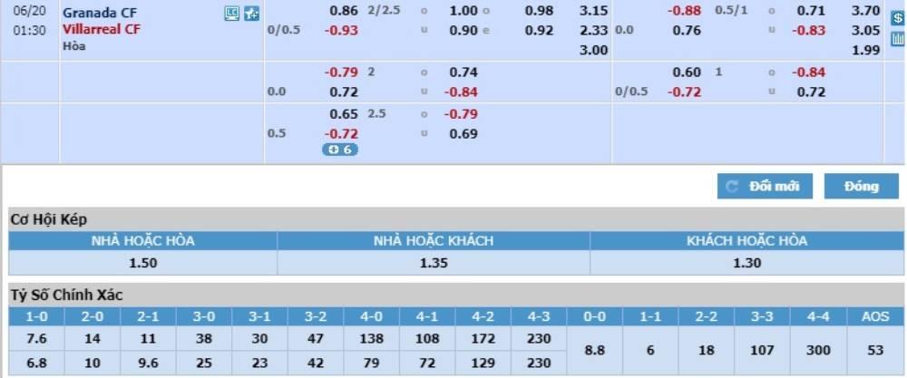 Soi kèo Granada vs Villarreal – VĐQG Tây Ban Nha - 20/06/2020 - Euro888