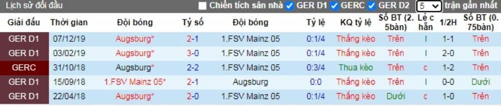 Soi kèo Mainz 05 vs Augsburg – VĐQG Đức - 14/06/2020 - Euro888