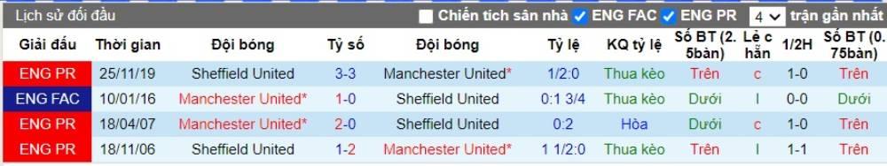 Soi kèo Manchester United vs Sheffield United – Ngoại hạng Anh - 25/06/2020 - Euro888