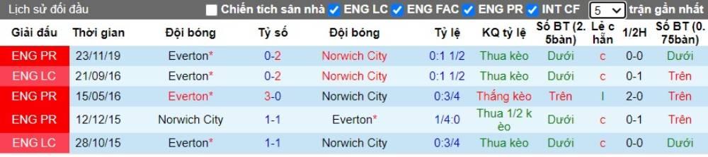 Soi kèo Norwich City vs Everton – Ngoại hạng Anh - 25/06/2020 - Euro888