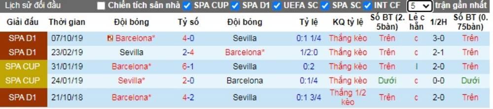 Soi kèo Sevilla vs Barcelona – VĐQG Tây Ban Nha - 20/06/2020 - Euro888