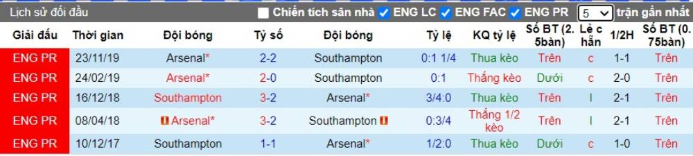 Soi kèo Southampton vs Arsenal – Ngoại hạng Anh - 26/06/2020 - Euro888