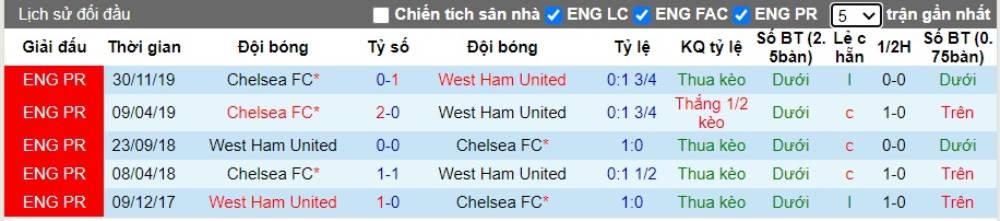 Soi kèo West Ham United vs Chelsea– Ngoại hạng Anh- 02/07/2020 - Euro888