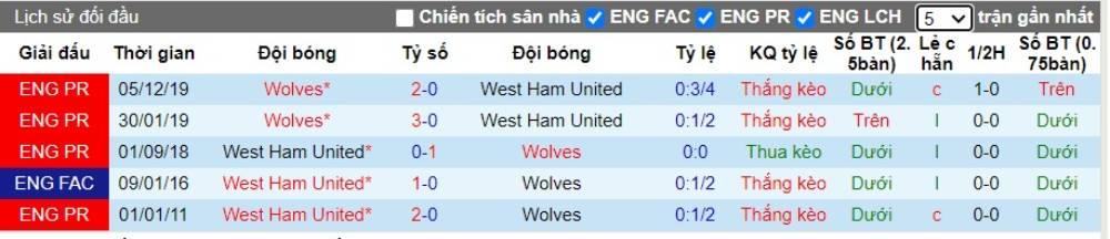 Soi kèo West Ham United vs Wolves – Ngoại hạng Anh – 20/06/2020 - Euro888