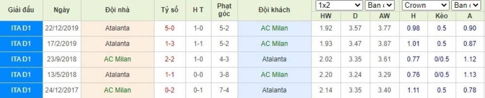 Soi kèo AC Milan vs Atalanta– VĐQG Italia- 25/07/2020 - Euro888