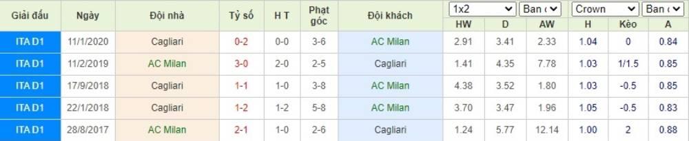 Soi kèo AC Milan vs Cagliari– VĐQG Italia- 02/08/2020 - Euro888
