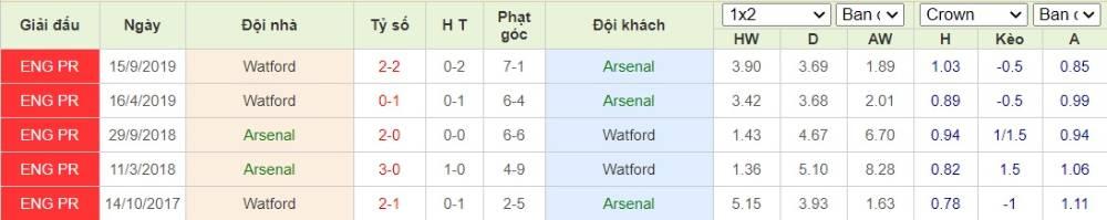 Soi kèo Arsenal vs Watford– Ngoại hạng Anh- 26/07/2020 - Euro888