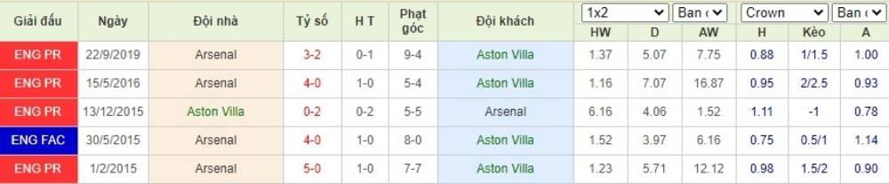 Soi kèo Aston Villa vs Arsenal– Ngoại hạng Anh- 22/07/2020 - Euro888