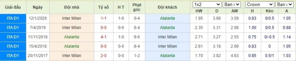 Soi kèo Atalanta vs Inter Milan– VĐQG Italia- 02/08/2020 - Euro888