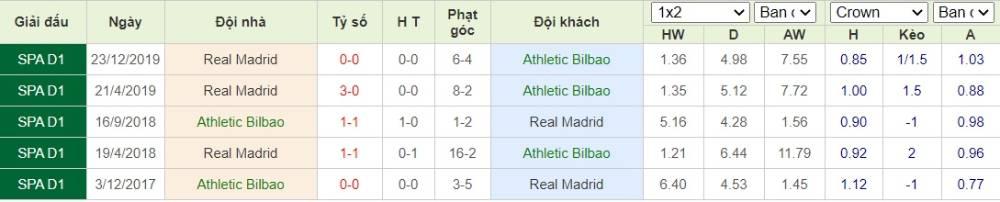 Soi kèo Athletic Bilbao vs Real Madrid–VĐQG Tây Ban Nha - 05/07/2020 - Euro888