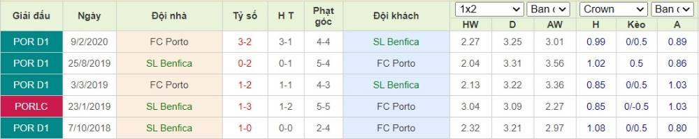 Soi kèo Benfica vs FC Porto– Cup Quốc gia Bồ Đào Nha- 02/08/2020 - Euro888