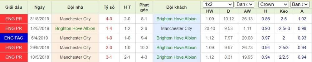 Soi kèo Brighton vs Manchester City– Ngoại hạng Anh- 12/07/2020 - Euro888