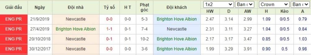 Soi kèo Brighton vs Newcastle– Ngoại hạng Anh- 21/07/2020 - Euro888