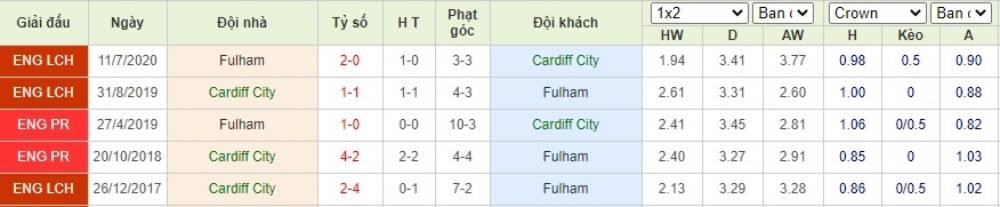 Soi kèo Cardiff City vs Fulham– Play-off Championship- 28/07/2020 - Euro888