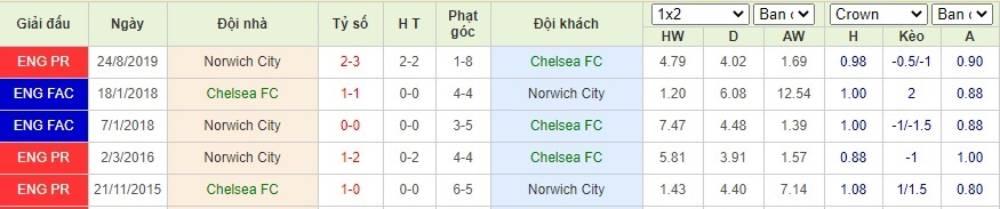 Soi kèo Chelsea FC vs Norwich City– Ngoại hạng Anh- 15/07/2020 - Euro888