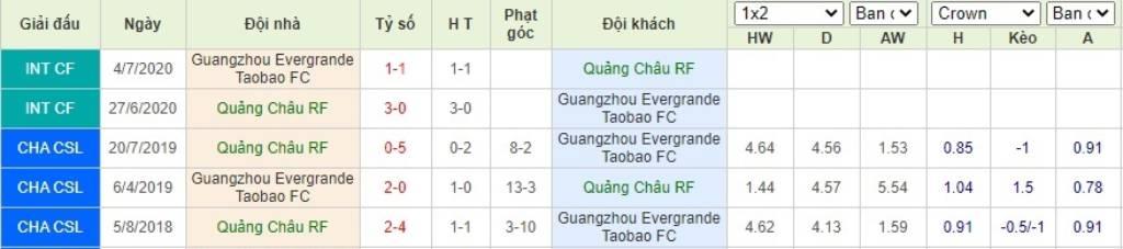Soi kèo Guangzhou R&F vs Guangzhou Evergrande– VĐQG Trung Quốc- 30/07/2020 - Euro888