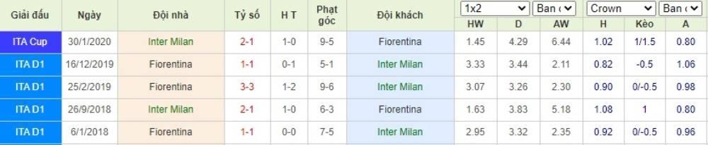 Soi kèo Inter Milan vs Fiorentina– VĐQG Italia- 23/07/2020 - Euro888