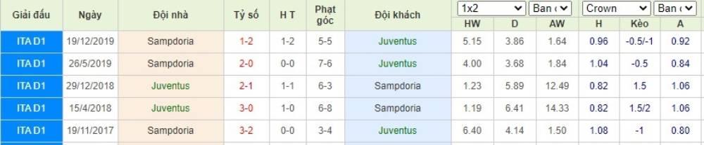 Soi kèo Juventus vs Sampdoria– VĐQG Italia- 27/07/2020 - Euro888
