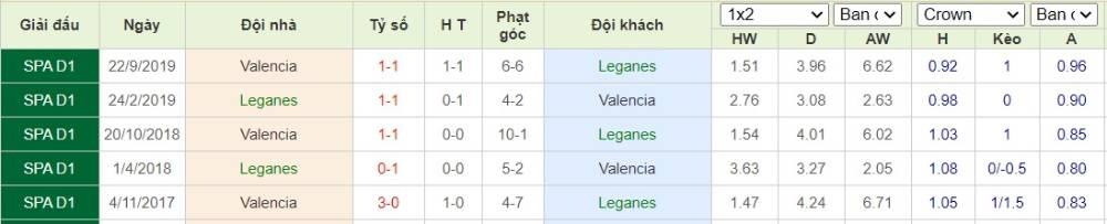 Soi kèo Leganes vs Valencia– VĐQG Tây Ban Nha- 13/07/2020 - Euro888