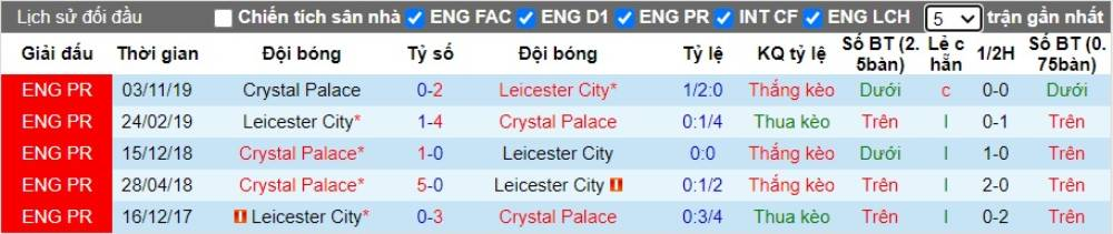 Soi kèo Leicester City vs Crystal Palace – Ngoại hạng Anh - 04/07/2020 - Euro888