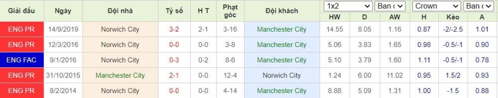 Soi kèo Manchester City vs Norwich City– Ngoại hạng Anh- 26/07/2020 - Euro888