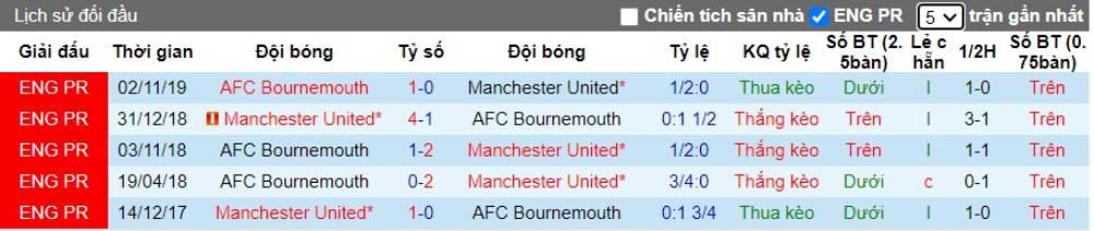 Soi kèo Manchester United vs Bournemouth– Ngoại hạng Anh- 04/07/2020 - Euro888
