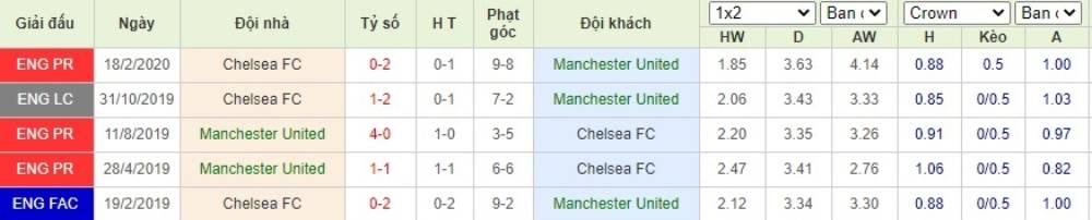 Soi kèo Manchester United vs Chelsea FC– Cup FA- 20/07/2020 - Euro888