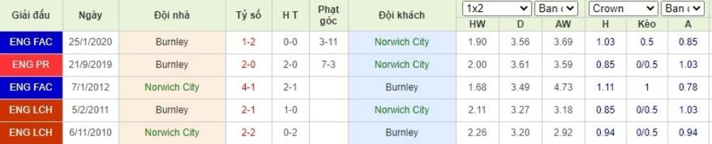 Soi kèo Norwich City vs Burnley– Ngoại hạng Anh- 18/07/2020 - Euro888