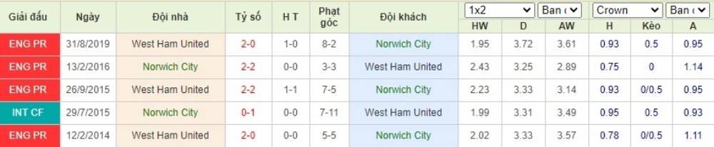 Soi kèo Norwich City vs West Ham United– Ngoại hạng Anh- 11/07/2020 - Euro888
