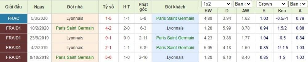 Soi kèo Paris Saint Germain vs Lyon– Cup Liên đoàn Pháp- 01/08/2020 - Euro888