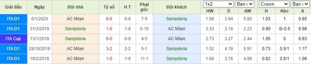 Soi kèo Sampdoria vs AC Milan– VĐQG Italia- 30/07/2020 - Euro888