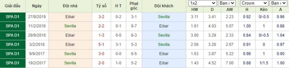 Soi kèo Sevilla vs Eibar– VĐQG Tây Ban Nha- 07/07/2020 - Euro888
