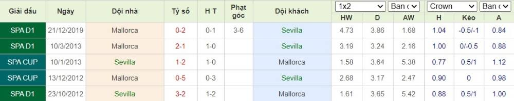 Soi kèo Sevilla vs Mallorca– VĐQG Tây Ban Nha- 13/07/2020 - Euro888